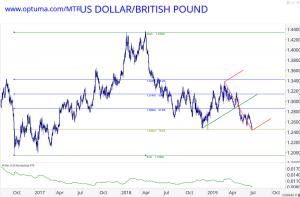 US Dollar/British Pound trade