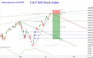 Trade Analysis of S&P500